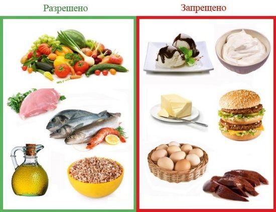 Питание при атеросклерозе