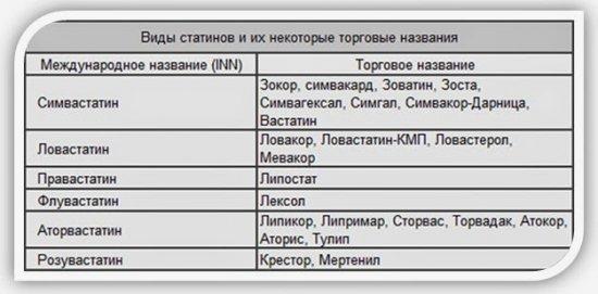 Статины и их торговые названия