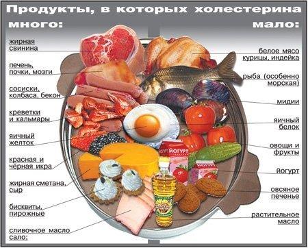 Содержание холестерина в продуктах