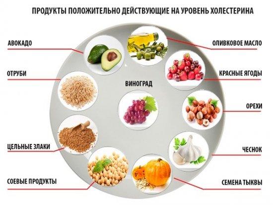 Продукты, влияющие на холестерин