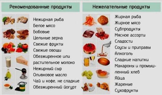 Продукты при атеросклерозе