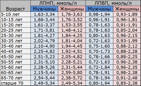 Норма ЛПНП и ЛПВП